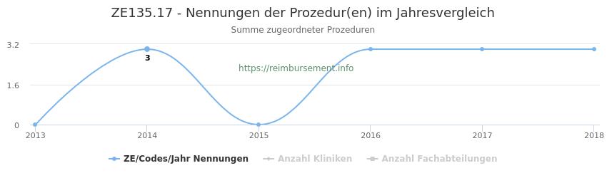 ZE135.17 Nennungen der Prozeduren und Anzahl der einsetzenden Kliniken, Fachabteilungen pro Jahr