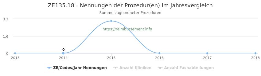 ZE135.18 Nennungen der Prozeduren und Anzahl der einsetzenden Kliniken, Fachabteilungen pro Jahr