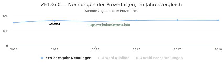 ZE136.01 Nennungen der Prozeduren und Anzahl der einsetzenden Kliniken, Fachabteilungen pro Jahr