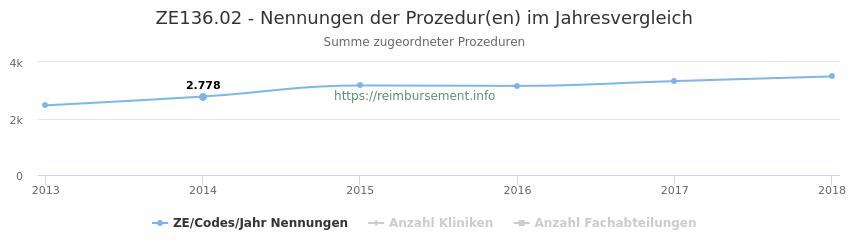 ZE136.02 Nennungen der Prozeduren und Anzahl der einsetzenden Kliniken, Fachabteilungen pro Jahr