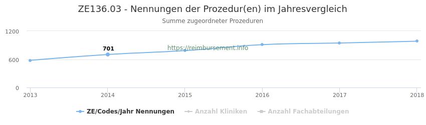 ZE136.03 Nennungen der Prozeduren und Anzahl der einsetzenden Kliniken, Fachabteilungen pro Jahr