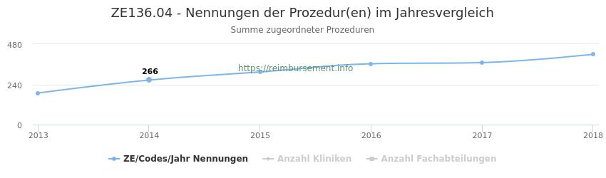 ZE136.04 Nennungen der Prozeduren und Anzahl der einsetzenden Kliniken, Fachabteilungen pro Jahr