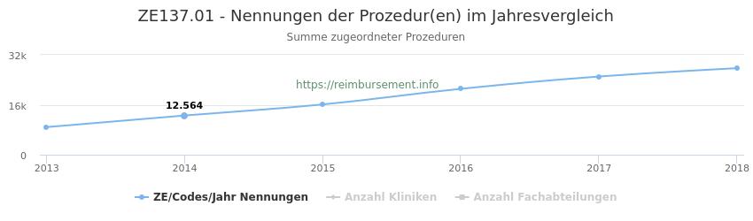 ZE137.01 Nennungen der Prozeduren und Anzahl der einsetzenden Kliniken, Fachabteilungen pro Jahr