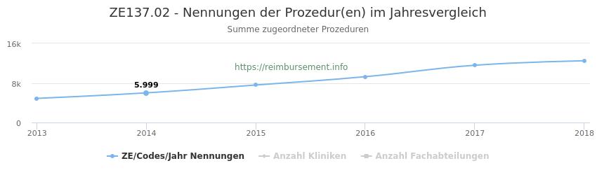 ZE137.02 Nennungen der Prozeduren und Anzahl der einsetzenden Kliniken, Fachabteilungen pro Jahr