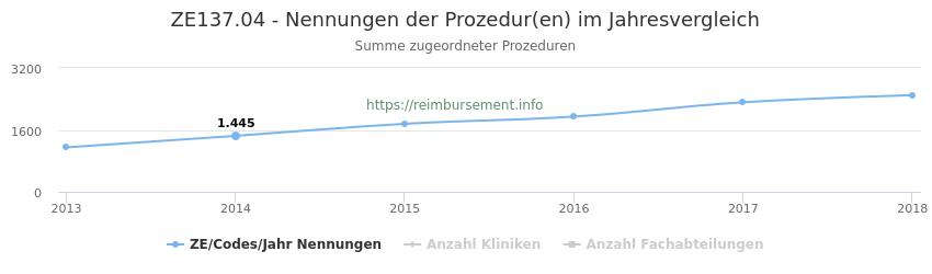 ZE137.04 Nennungen der Prozeduren und Anzahl der einsetzenden Kliniken, Fachabteilungen pro Jahr