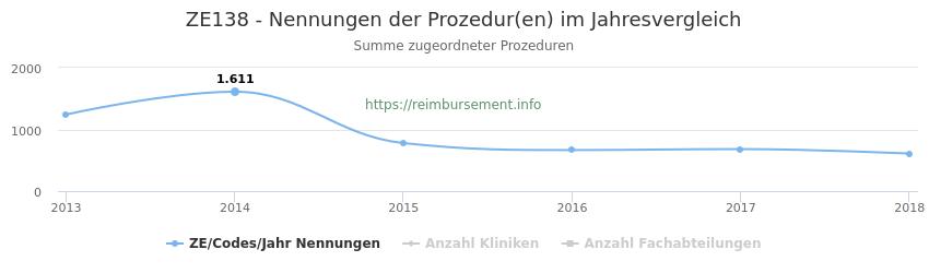 ZE138 Nennungen der Prozeduren und Anzahl der einsetzenden Kliniken, Fachabteilungen pro Jahr