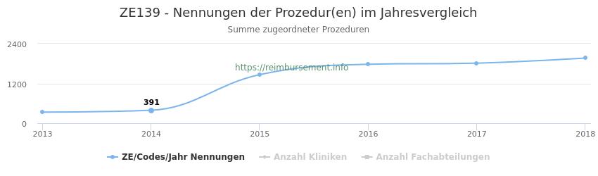 ZE139 Nennungen der Prozeduren und Anzahl der einsetzenden Kliniken, Fachabteilungen pro Jahr