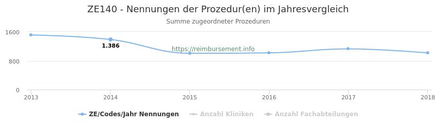 ZE140 Nennungen der Prozeduren und Anzahl der einsetzenden Kliniken, Fachabteilungen pro Jahr