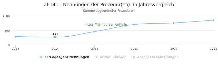 ZE141 Nennungen der Prozeduren und Anzahl der einsetzenden Kliniken, Fachabteilungen pro Jahr