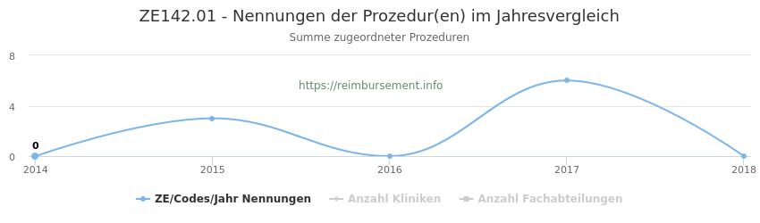 ZE142.01 Nennungen der Prozeduren und Anzahl der einsetzenden Kliniken, Fachabteilungen pro Jahr
