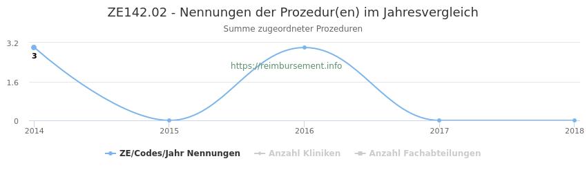 ZE142.02 Nennungen der Prozeduren und Anzahl der einsetzenden Kliniken, Fachabteilungen pro Jahr