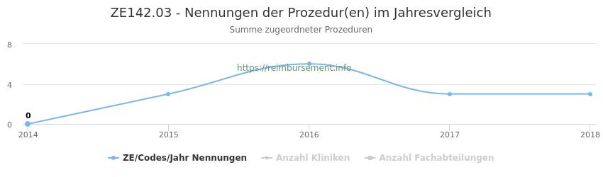 ZE142.03 Nennungen der Prozeduren und Anzahl der einsetzenden Kliniken, Fachabteilungen pro Jahr