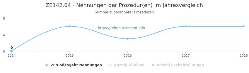 ZE142.04 Nennungen der Prozeduren und Anzahl der einsetzenden Kliniken, Fachabteilungen pro Jahr