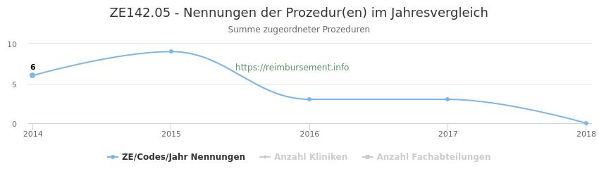 ZE142.05 Nennungen der Prozeduren und Anzahl der einsetzenden Kliniken, Fachabteilungen pro Jahr