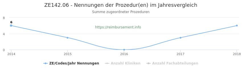 ZE142.06 Nennungen der Prozeduren und Anzahl der einsetzenden Kliniken, Fachabteilungen pro Jahr