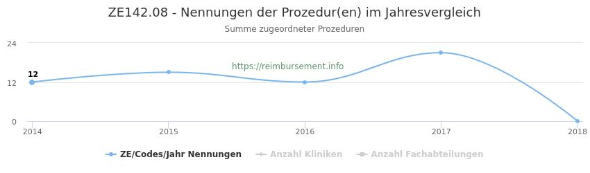 ZE142.08 Nennungen der Prozeduren und Anzahl der einsetzenden Kliniken, Fachabteilungen pro Jahr