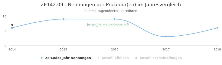 ZE142.09 Nennungen der Prozeduren und Anzahl der einsetzenden Kliniken, Fachabteilungen pro Jahr