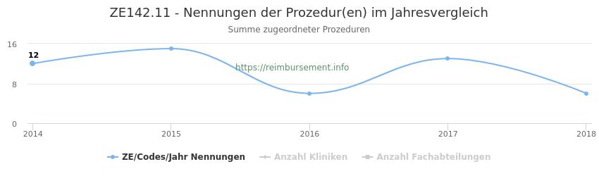 ZE142.11 Nennungen der Prozeduren und Anzahl der einsetzenden Kliniken, Fachabteilungen pro Jahr