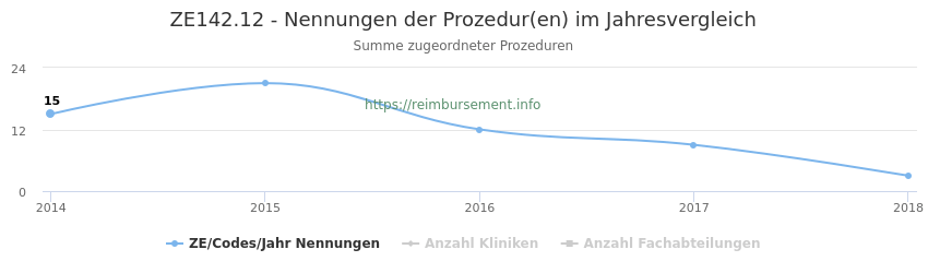 ZE142.12 Nennungen der Prozeduren und Anzahl der einsetzenden Kliniken, Fachabteilungen pro Jahr