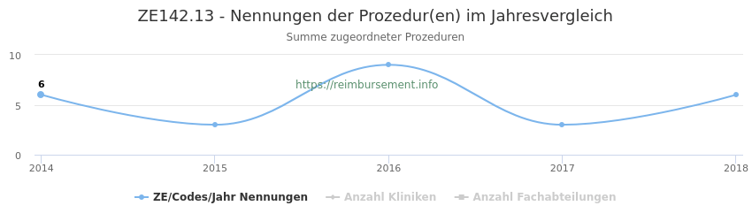 ZE142.13 Nennungen der Prozeduren und Anzahl der einsetzenden Kliniken, Fachabteilungen pro Jahr