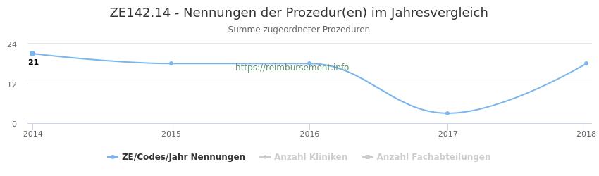 ZE142.14 Nennungen der Prozeduren und Anzahl der einsetzenden Kliniken, Fachabteilungen pro Jahr