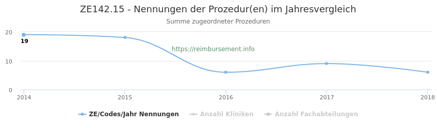 ZE142.15 Nennungen der Prozeduren und Anzahl der einsetzenden Kliniken, Fachabteilungen pro Jahr