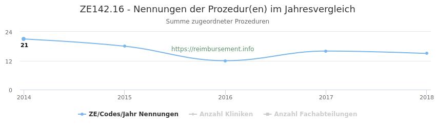ZE142.16 Nennungen der Prozeduren und Anzahl der einsetzenden Kliniken, Fachabteilungen pro Jahr