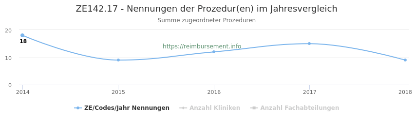 ZE142.17 Nennungen der Prozeduren und Anzahl der einsetzenden Kliniken, Fachabteilungen pro Jahr