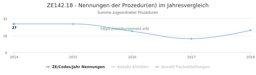 ZE142.18 Nennungen der Prozeduren und Anzahl der einsetzenden Kliniken, Fachabteilungen pro Jahr