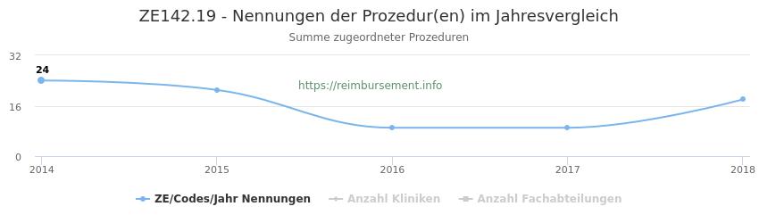 ZE142.19 Nennungen der Prozeduren und Anzahl der einsetzenden Kliniken, Fachabteilungen pro Jahr