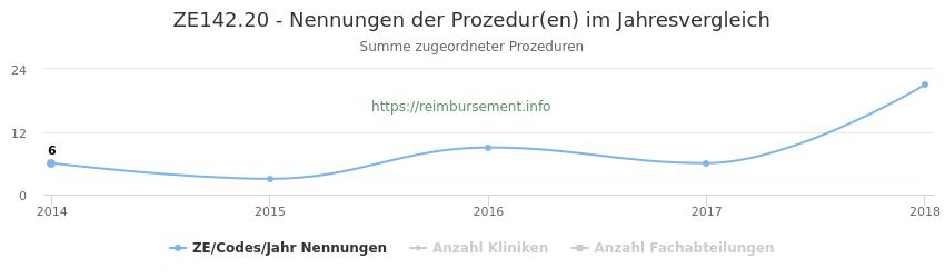 ZE142.20 Nennungen der Prozeduren und Anzahl der einsetzenden Kliniken, Fachabteilungen pro Jahr