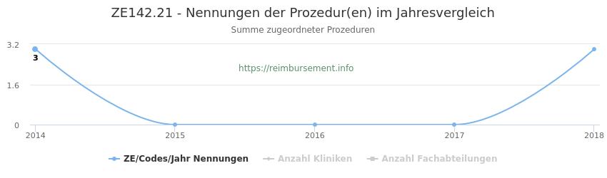 ZE142.21 Nennungen der Prozeduren und Anzahl der einsetzenden Kliniken, Fachabteilungen pro Jahr