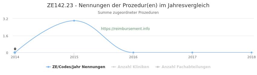 ZE142.23 Nennungen der Prozeduren und Anzahl der einsetzenden Kliniken, Fachabteilungen pro Jahr