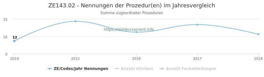 ZE143.02 Nennungen der Prozeduren und Anzahl der einsetzenden Kliniken, Fachabteilungen pro Jahr