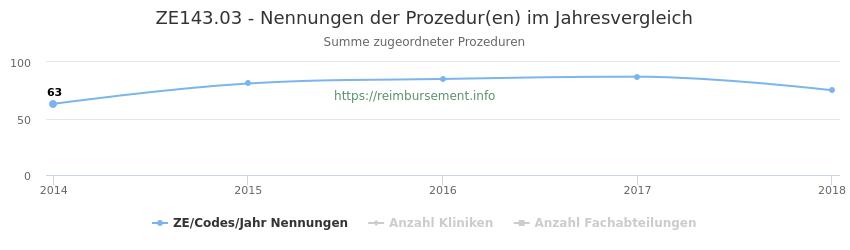 ZE143.03 Nennungen der Prozeduren und Anzahl der einsetzenden Kliniken, Fachabteilungen pro Jahr