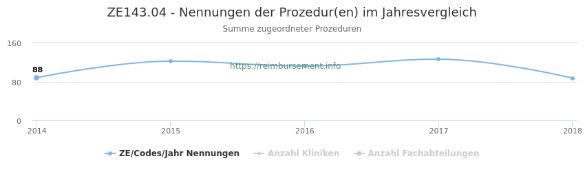 ZE143.04 Nennungen der Prozeduren und Anzahl der einsetzenden Kliniken, Fachabteilungen pro Jahr