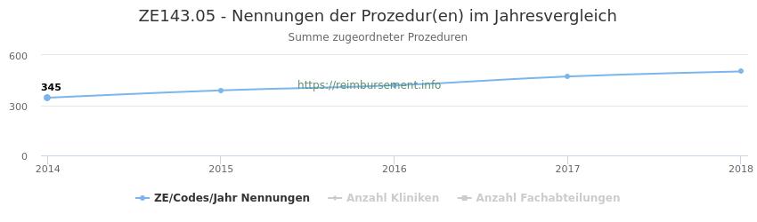 ZE143.05 Nennungen der Prozeduren und Anzahl der einsetzenden Kliniken, Fachabteilungen pro Jahr