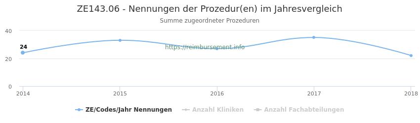 ZE143.06 Nennungen der Prozeduren und Anzahl der einsetzenden Kliniken, Fachabteilungen pro Jahr