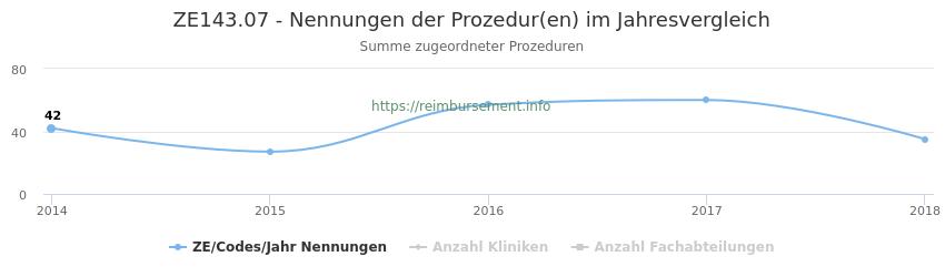 ZE143.07 Nennungen der Prozeduren und Anzahl der einsetzenden Kliniken, Fachabteilungen pro Jahr