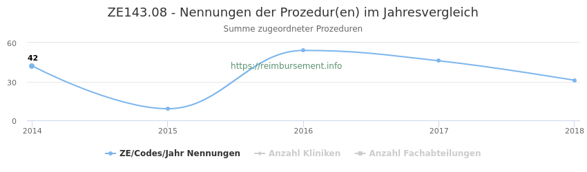ZE143.08 Nennungen der Prozeduren und Anzahl der einsetzenden Kliniken, Fachabteilungen pro Jahr