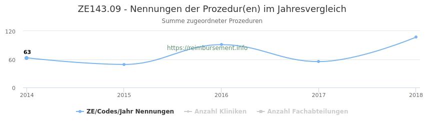 ZE143.09 Nennungen der Prozeduren und Anzahl der einsetzenden Kliniken, Fachabteilungen pro Jahr