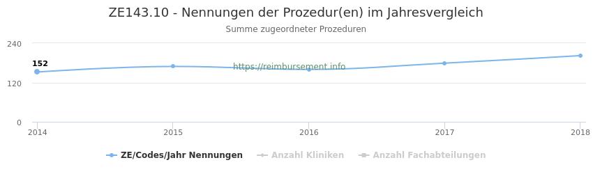 ZE143.10 Nennungen der Prozeduren und Anzahl der einsetzenden Kliniken, Fachabteilungen pro Jahr