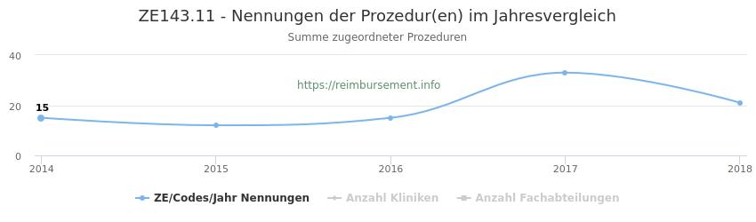 ZE143.11 Nennungen der Prozeduren und Anzahl der einsetzenden Kliniken, Fachabteilungen pro Jahr