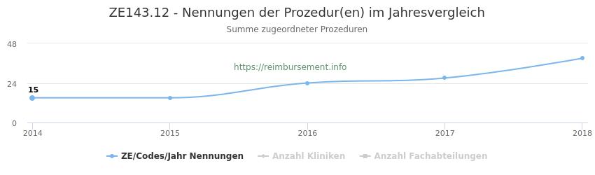 ZE143.12 Nennungen der Prozeduren und Anzahl der einsetzenden Kliniken, Fachabteilungen pro Jahr