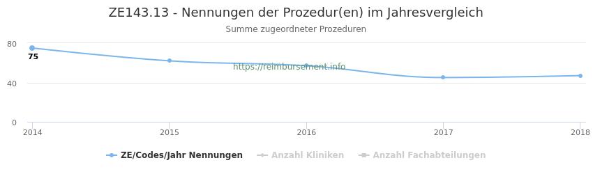 ZE143.13 Nennungen der Prozeduren und Anzahl der einsetzenden Kliniken, Fachabteilungen pro Jahr