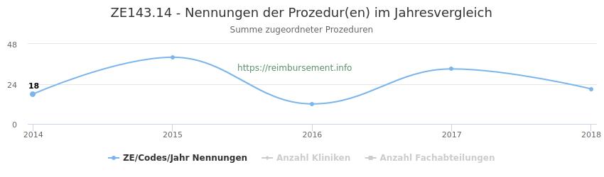 ZE143.14 Nennungen der Prozeduren und Anzahl der einsetzenden Kliniken, Fachabteilungen pro Jahr