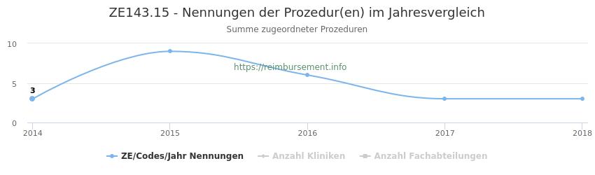 ZE143.15 Nennungen der Prozeduren und Anzahl der einsetzenden Kliniken, Fachabteilungen pro Jahr