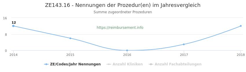 ZE143.16 Nennungen der Prozeduren und Anzahl der einsetzenden Kliniken, Fachabteilungen pro Jahr