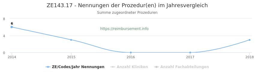 ZE143.17 Nennungen der Prozeduren und Anzahl der einsetzenden Kliniken, Fachabteilungen pro Jahr