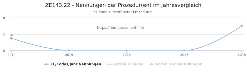 ZE143.22 Nennungen der Prozeduren und Anzahl der einsetzenden Kliniken, Fachabteilungen pro Jahr